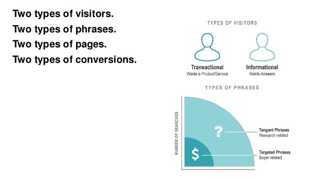 Two types of visitors. Two types of phrases. Two types of pages. Two types of conversions.