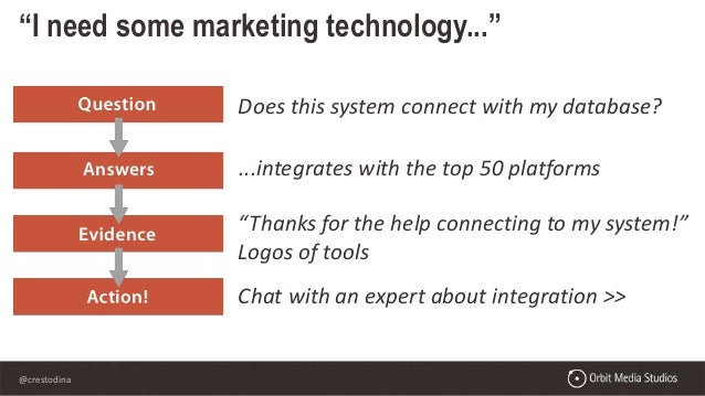 """@crestodina """"I need some marketing technology..."""" Does this system connect with my database? ...integrates with the top 50..."""