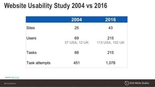 @crestodina source: NN Group Website Usability Study 2004 vs 2016