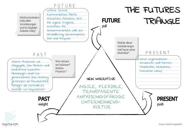 Digital Mind Change Workshop Results Unlock Your Futures Mindset TanjaFutureMe Slideshare Slide 2