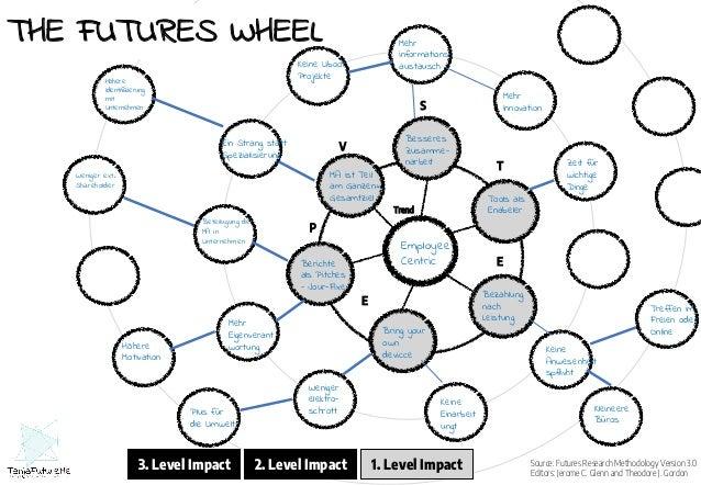 Digital Mind Change Workshop Results Unlock Your Futures Mindset TanjaFutureMe Slideshare Slide 3
