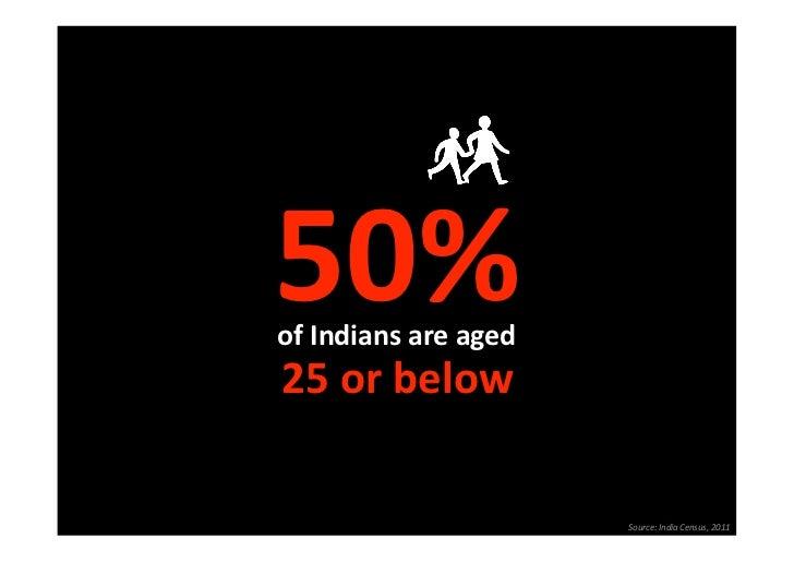 50%ofIndiansareaged25orbelow                      Source:IndiaCensus,2011