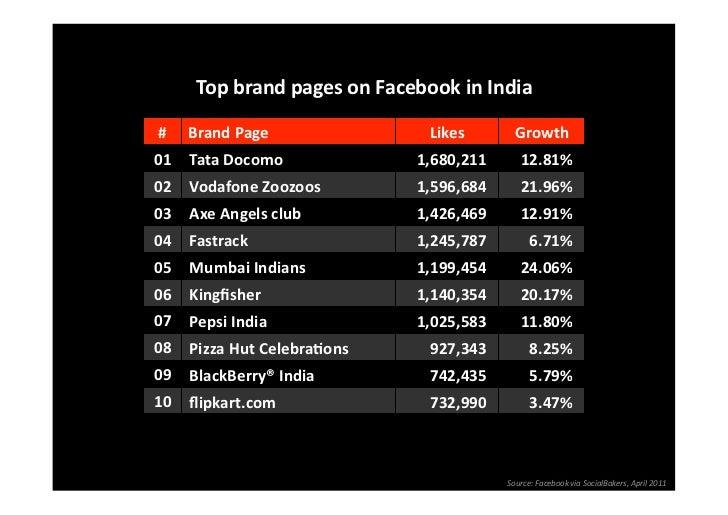 TopbrandpagesonFacebookinIndia# BrandPage                Likes        Growth01 TataDocomo             1,680...