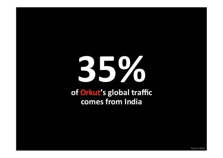 35%ofOrkut'sglobaltraffic   comesfromIndia                           Source:Alexa