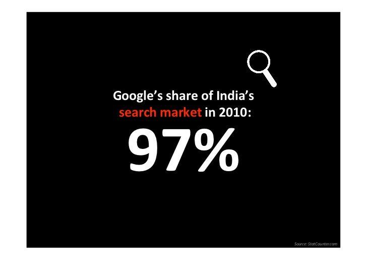Google'sshareofIndia'ssearchmarketin2010:   97%                            Source:StatCounter.com
