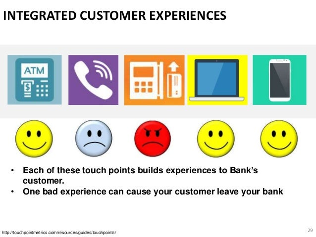 29 INTEGRATED CUSTOMER EXPERIENCES
