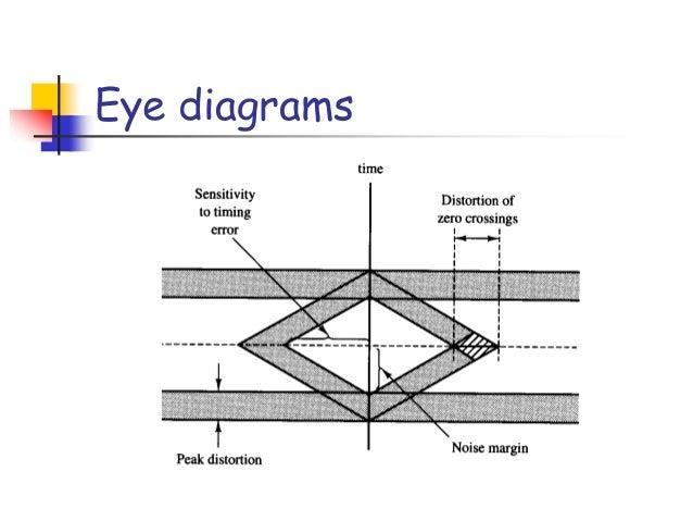 Digital modulation basicsnnm telegraphy 49 eye diagrams ccuart Gallery