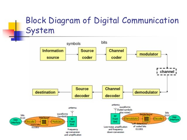 Digital modulation basicsnnm block diagram of digital communication system ccuart Choice Image