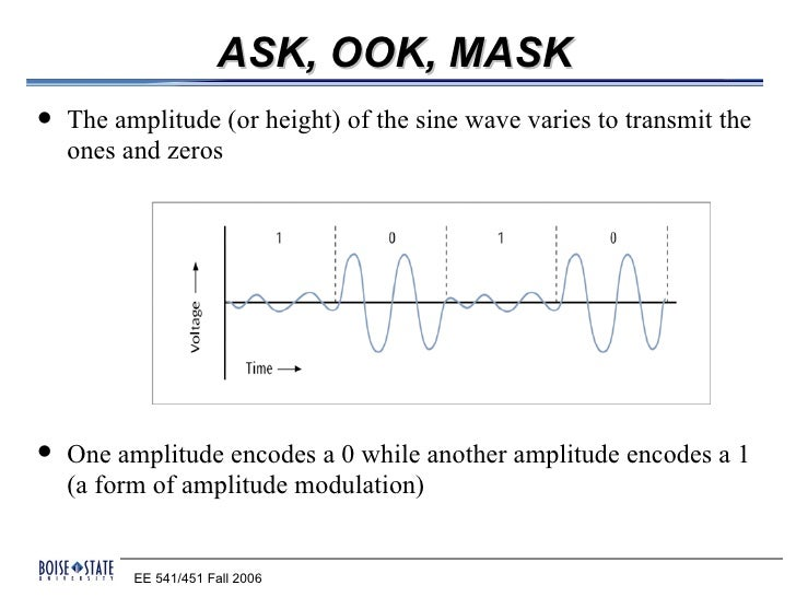 ASK, OOK, MASK   The amplitude (or height) of the sine wave varies to transmit the    ones and zeros   One amplitude enc...