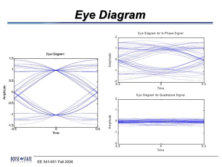 isi and eye diagram Fast eye-diagram analysis 吳瑞北, ruey-beei wu rm 340, department of electrical engineering ruey-beei wu ¦ ¦ ¦¦:-+ isi ,isi.