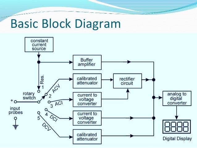 digital multimeter rh slideshare net block diagram of digital multimeter block diagram of electronic multimeter