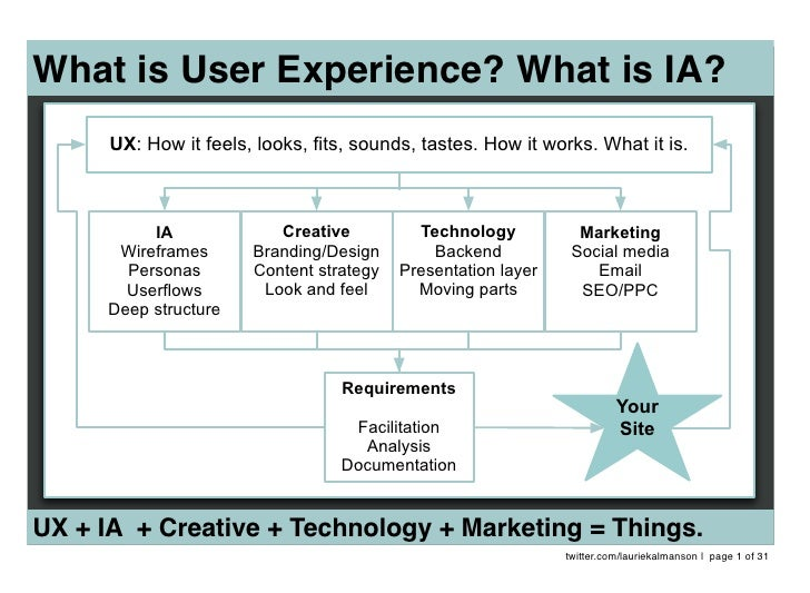 What is User Experience? What is IA?       UX: How it feels, looks, fits, sounds, tastes. How it works. What it is.       ...