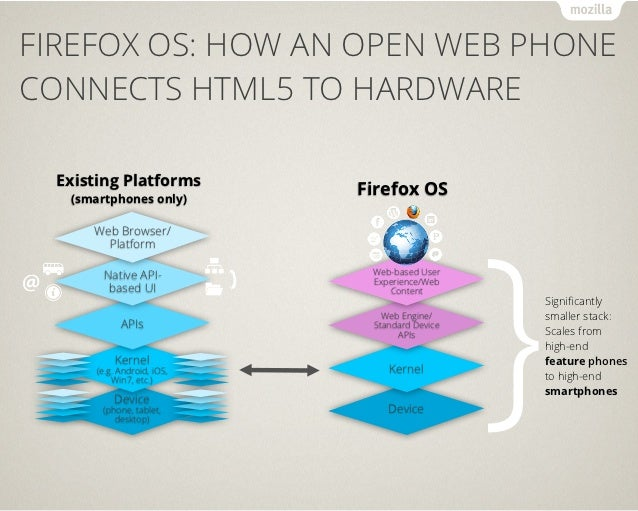 MARKETPLACE: THE BEST OF BOTH WORLDS                  Content owners can use the                  Firefox Marketplace to  ...