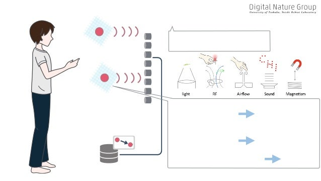 Human Haptic Structures Visual Structures Audible Structures Forming & Manipulating Matters Field Generators Light, Acoust...