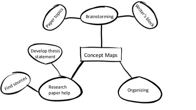 Concept Map Research Paper.Express Workshop Concept Mapping