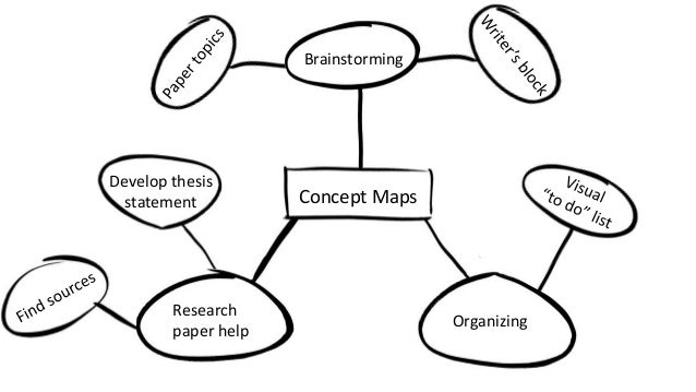 concept mapping research papers The links are often given a label that expresses the relationship between two concepts and the link may indicate directionality(nesbit & adesope, 2006) they can look similar to webs or chains concept maps began to gain recognition as an educational method in 1985 since this time, over 500 articles have been published.