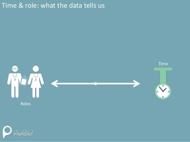 Time & role: what the data tells us Roles Time