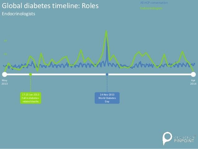 Global diabetes timeline: Roles Endocrinologists May 2013 Apr 2014 14-Nov-2013 World Diabetes Day 300 200 100 17-23 Jun 20...