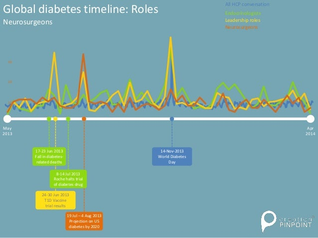 May 2013 Apr 2014 24-30 Jun 2013 T1D Vaccine trial results Global diabetes timeline: Roles Neurosurgeons 14-Nov-2013 World...