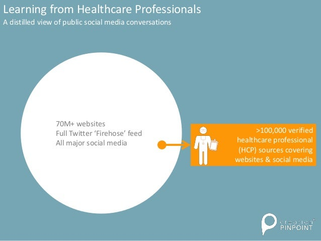 Learning from Healthcare Professionals A distilled view of public social media conversations 70M+ websites Full Twitter 'F...