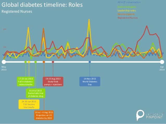 May 2013 Apr 2014 24-30 Jun 2013 T1D Vaccine trial results Global diabetes timeline: Roles Registered Nurses 14-Nov-2013 W...