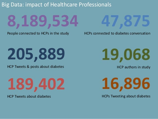 8,189,534People connected to HCPs in the study 47,875HCPs connected to diabetes conversation 205,889HCP Tweets & posts abo...