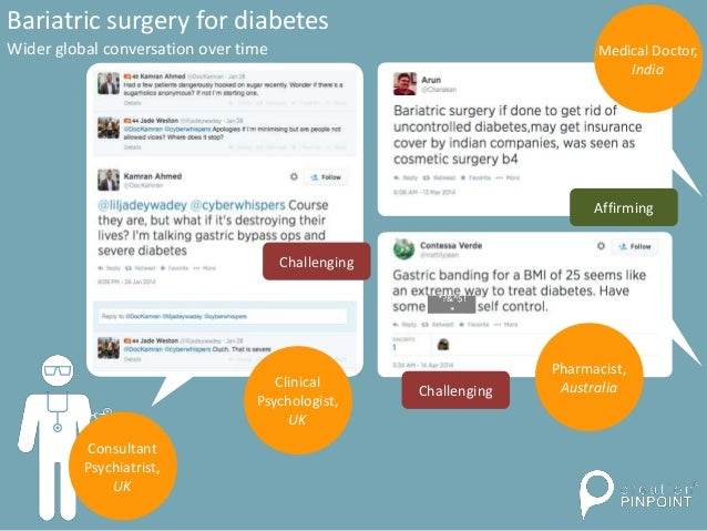 Bariatric surgery for diabetes Wider global conversation over time Consultant Psychiatrist, UK *?&^$! * Medical Doctor, In...