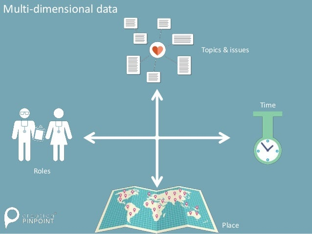 Multi-dimensional data Place Roles Topics & issues Time