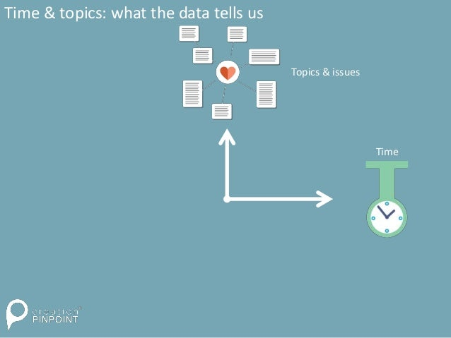 Time & topics: what the data tells us Topics & issues Time