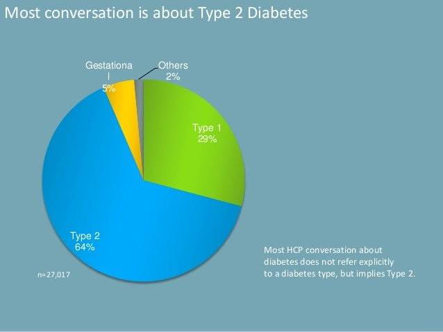 Most conversation is about Type 2 Diabetes n=27,017 Type 1 29% Type 2 64% Gestationa l 5% Others 2% Most HCP conversation ...