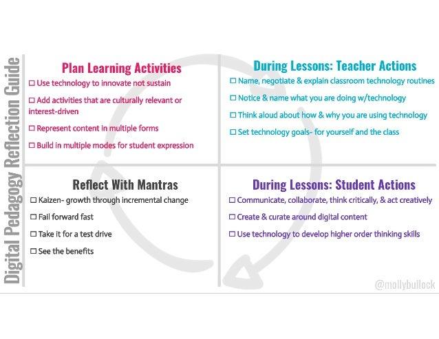 Digital pedagogy reflection guide