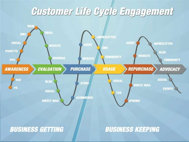customer lifecycle management Customer lifecycle management (clm) and customer relationship management (crm) are not the same research suggests that majority of businesses categorize crm sand clm together yes, they are related to each other but miles apart in terms of definition and scope of functionality.