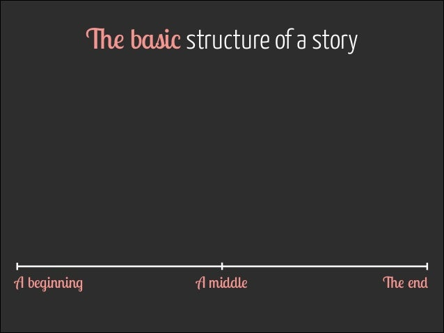 The basic structure of a story  A beginning  A middle  The end