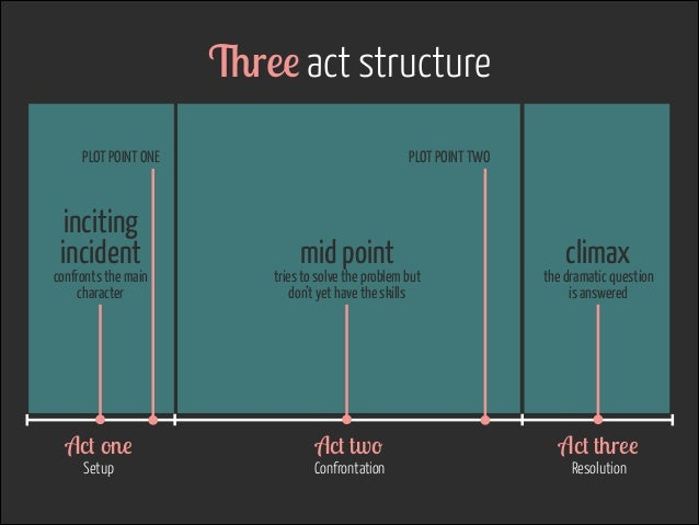Three act structure PLOT POINT ONE  inciting incident  PLOT POINT TWO  mid point  climax  confronts the main character  tr...
