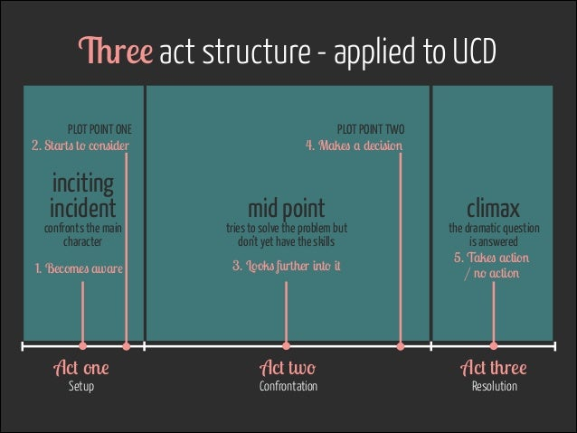 Three act structure - applied to UCD PLOT POINT ONE 2. Starts to consider  inciting incident  confronts the main characte...