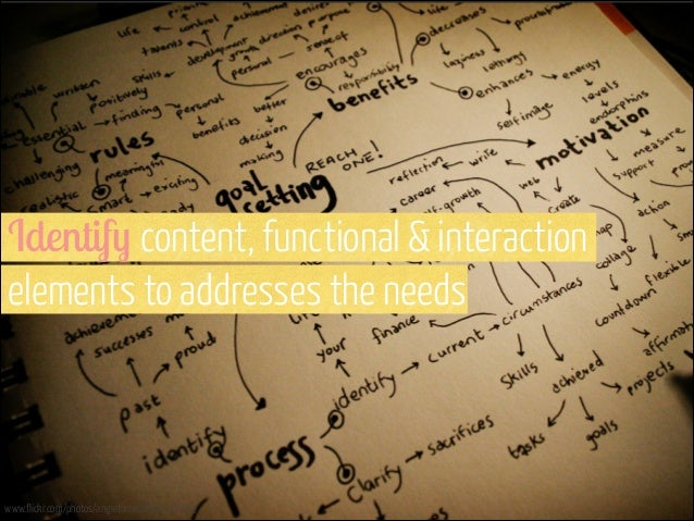 Identify content, functional & interaction elements to addresses the needs  www.flickr.com/photos/angietorres/4564135455