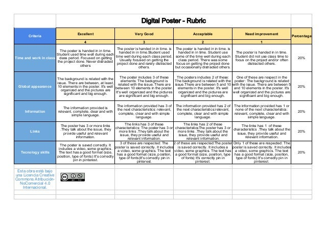 Rubric of a Digital Poster
