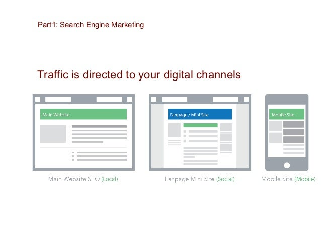Audience Insights: Google Analytics Part1: Search Engine Marketing