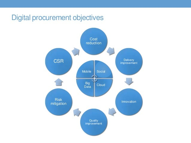 procurement strategy The new framework the strategy& procurement 40 framework encompasses six areas (see exhibit 1): new procurement value proposition digital category and service.