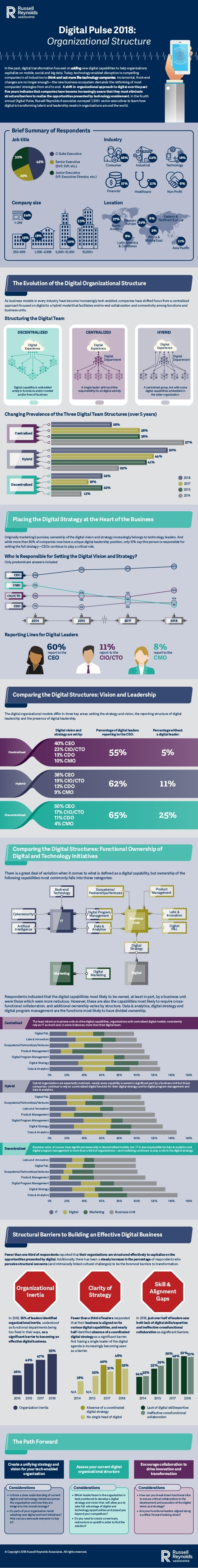 Structuring the Digital Team As business models in every industry have become increasingly tech enabled, companies have sh...