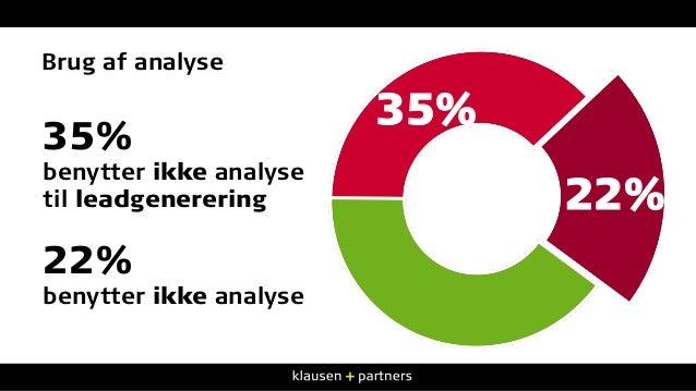 Brug af analyse 35% benytter ikke analyse til leadgenerering 22% benytter ikke analyse 22% 35%
