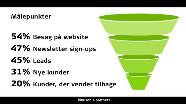 54% Besøg på website 47% Newsletter sign-ups 45% Leads 31% Nye kunder 20% Kunder, der vender tilbage Målepunkter