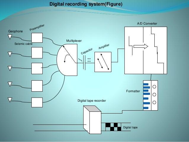 Afbeeldingsresultaat voor digital tape recording system