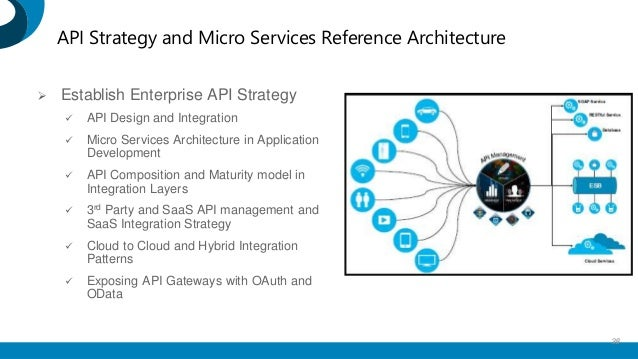 Bpm architecture considerations when dating 1