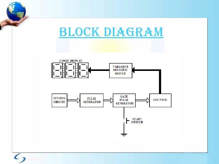 Digital respiration rate meter krishna raj 5 block diagram ccuart Choice Image