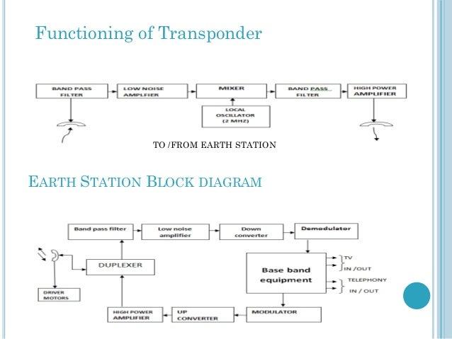 digital satellite communications, block diagram