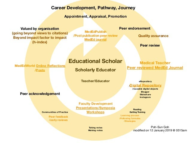 Teacher/Educator Scholarly Educator Educational Scholar MedEdWorld Online Reflections /Posts MedEdPublish /Post publication...