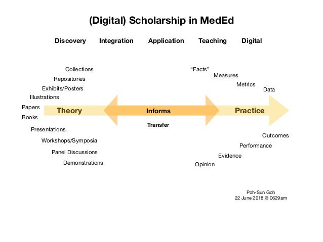 (Digital) Scholarship in MedEd Theory Practice Discovery Integration Application Teaching Digital Papers Presentations Exh...