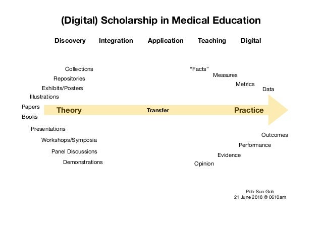 (Digital) Scholarship in Medical Education Theory Practice Discovery Integration Application Teaching Digital Papers Prese...