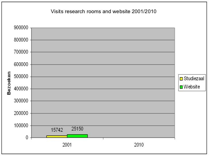 Visits research rooms and website 2001/2010